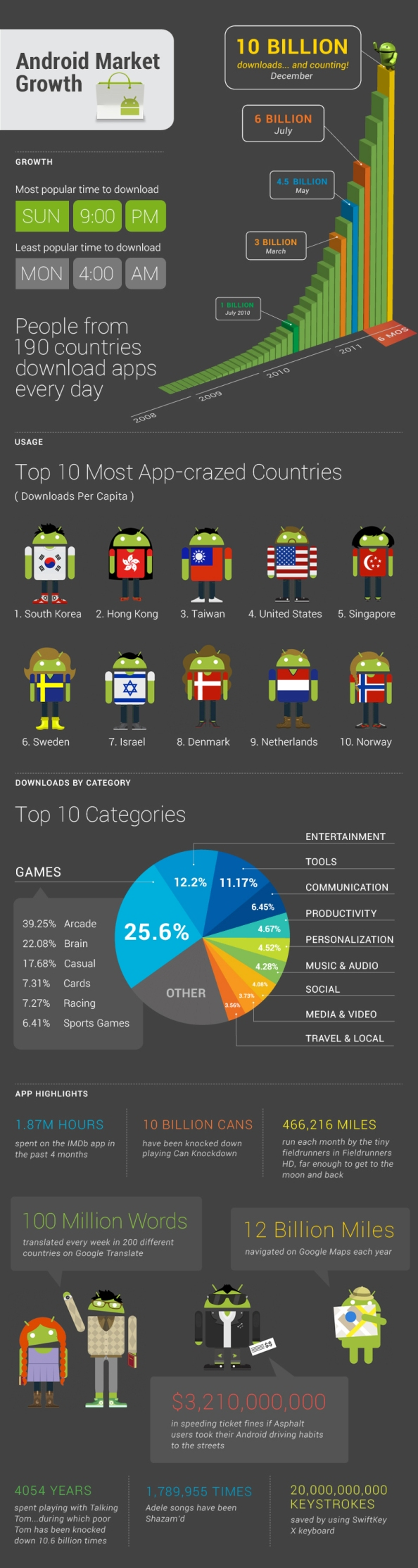 Android Market, downloads, infographic, statistic,